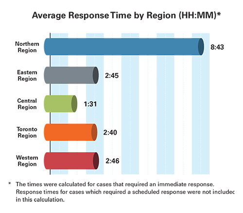 This bar graph shows the average response time by region. 