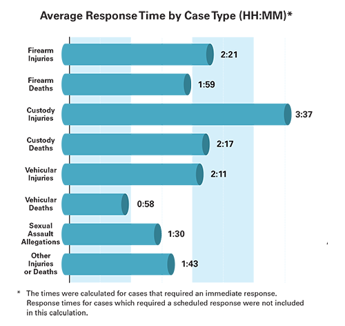 This bar graph shows the average response time by case type.