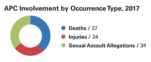 This doughnut graph shows the number of cases in which the Affected Persons Coordinator was involved. Of the 95 cases that required APC involvement, 37 were death cases, 24 were injury cases and 34 were sexual assault allegations.