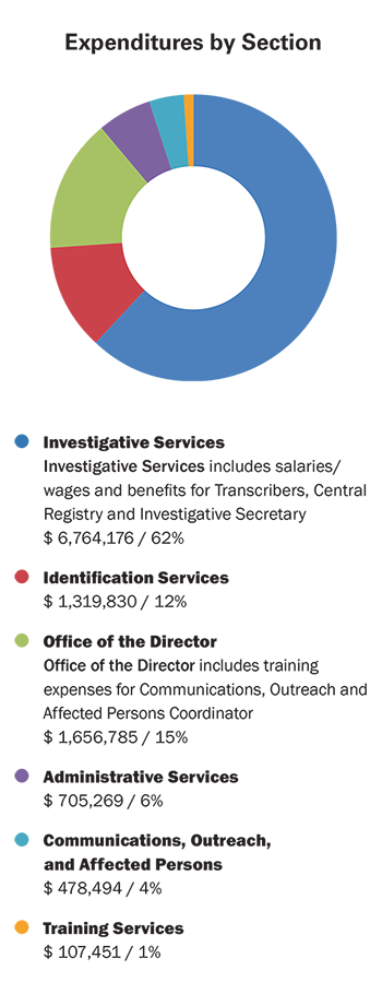 This doughnut graph shows expenditures by section.