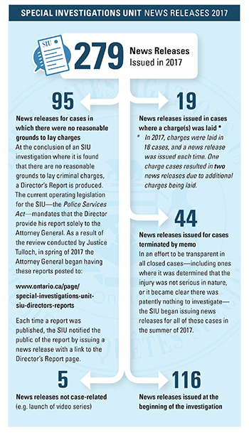 This graphic breaks down the types of news releases issued by the SIU in 2017. 279 news releases were issued in 2017.