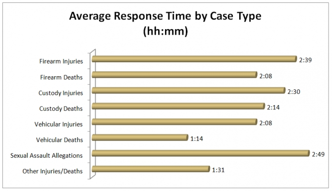 •	This bar graph shows the average response time by case type.