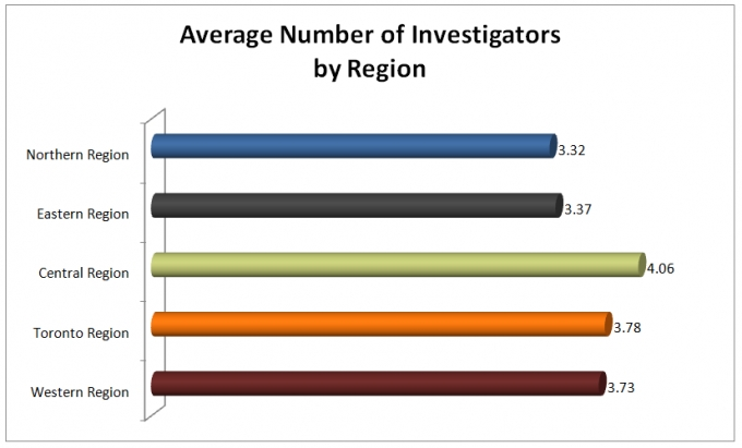 •	This bar graph shows the average number of investigators dispatched by region.