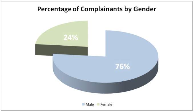The first pie chart shows the percentage of complainants by gender. For 2018, the SIU had 76% of the complainants were male, and 24% were female.
