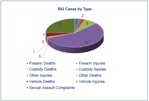 This pie chart shows the types of occurrences for the period January to March 2020. Out of the 68 total cases, 38 were custody injuries, 17 were sexual assault allegations, 5 were custody deaths, 3 were vehicular injuries, 2 each for firearm injuries and firearm deaths, and 1 for other deaths.
