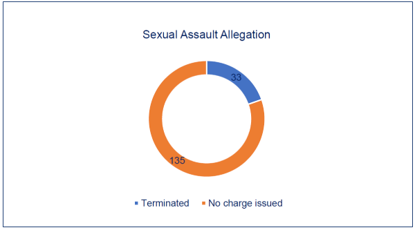 This pie chart shows an average of 135 days spent to close a sexual assault allegation with no charge issued and 33 days to terminate.